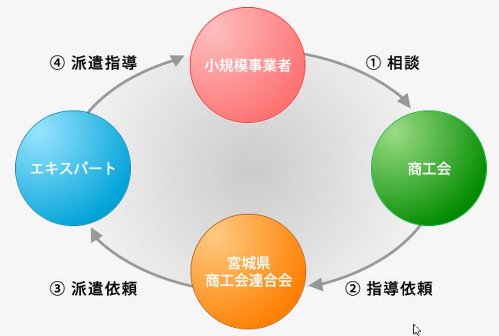 仙台商工会議所 経営・技術強化事業のエキスパートに登録
