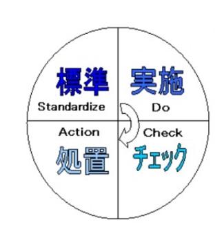 標準化について